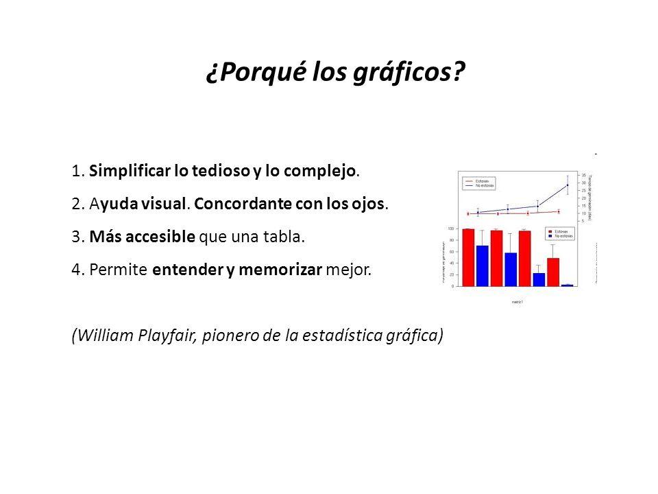 1. Simplificar lo tedioso y lo complejo. 2. Ayuda visual. Concordante con los ojos. 3. Más accesible que una tabla. 4. Permite entender y memorizar me