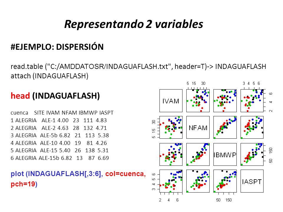 Representando 2 variables #EJEMPLO: DISPERSIÓN read.table (