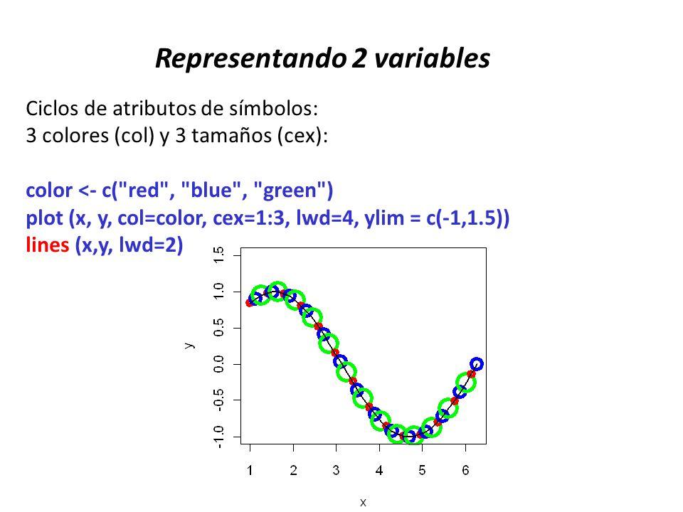Representando 2 variables Ciclos de atributos de símbolos: 3 colores (col) y 3 tamaños (cex): color <- c(