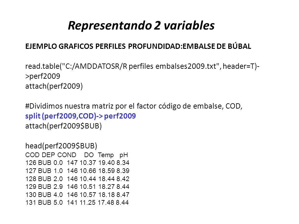 Representando 2 variables EJEMPLO GRAFICOS PERFILES PROFUNDIDAD:EMBALSE DE BÚBAL read.table(