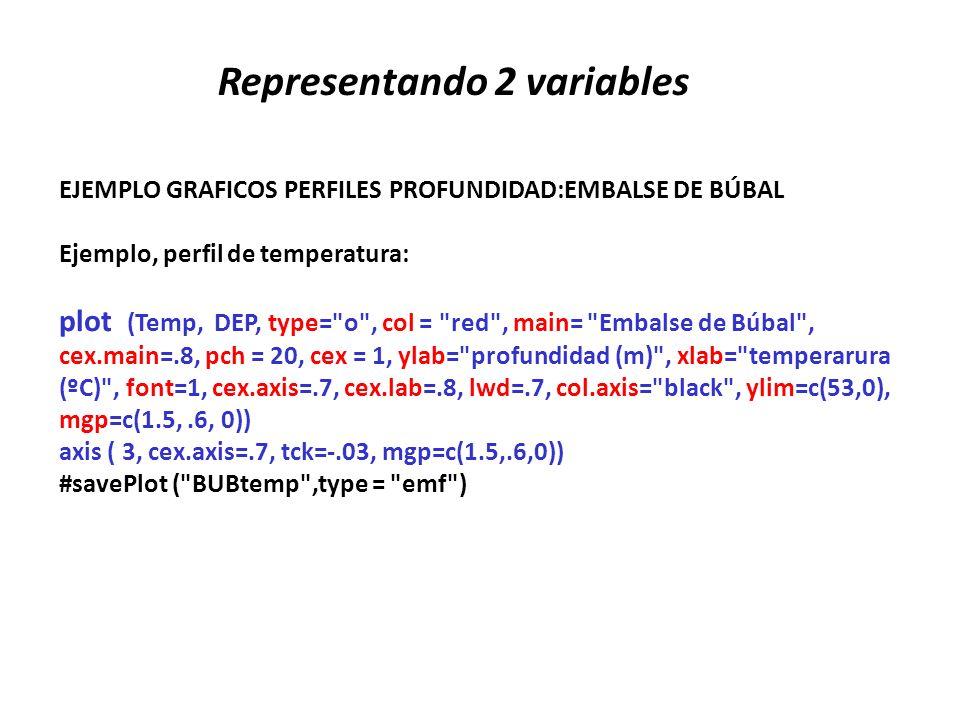 Representando 2 variables EJEMPLO GRAFICOS PERFILES PROFUNDIDAD:EMBALSE DE BÚBAL Ejemplo, perfil de temperatura: plot (Temp, DEP, type=