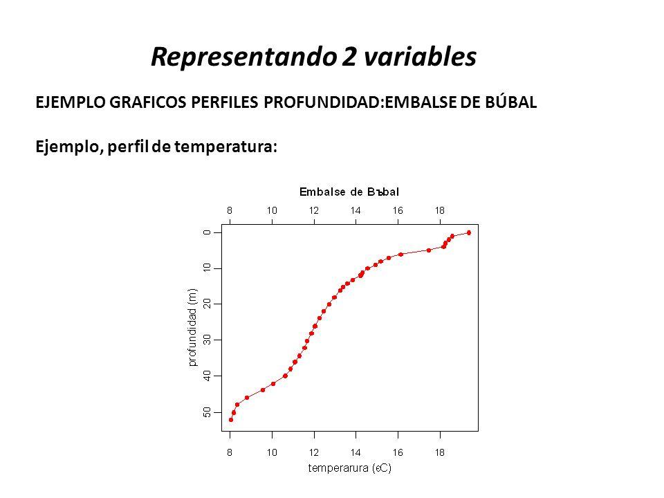 Representando 2 variables EJEMPLO GRAFICOS PERFILES PROFUNDIDAD:EMBALSE DE BÚBAL Ejemplo, perfil de temperatura: