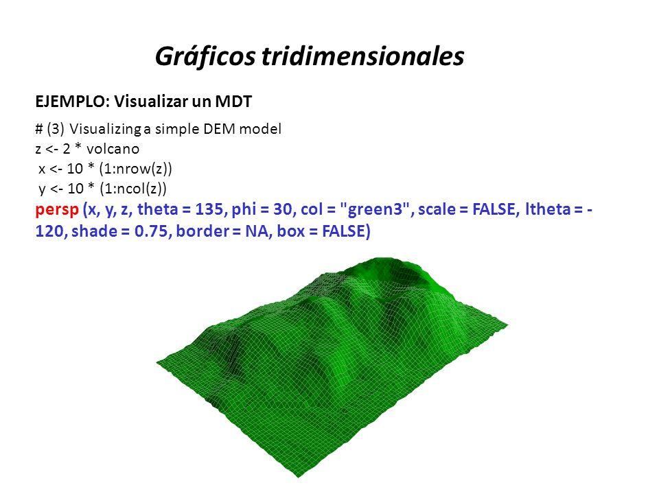 Gráficos tridimensionales EJEMPLO: Visualizar un MDT # (3) Visualizing a simple DEM model z <- 2 * volcano x <- 10 * (1:nrow(z)) y <- 10 * (1:ncol(z))