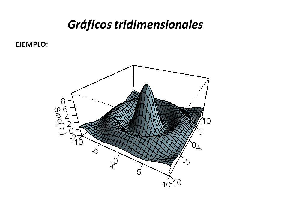 Gráficos tridimensionales EJEMPLO: