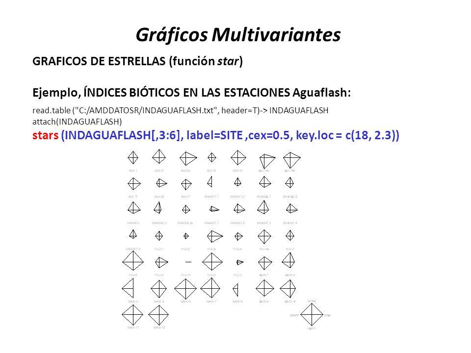 Gráficos Multivariantes GRAFICOS DE ESTRELLAS (función star) Ejemplo, ÍNDICES BIÓTICOS EN LAS ESTACIONES Aguaflash: read.table (