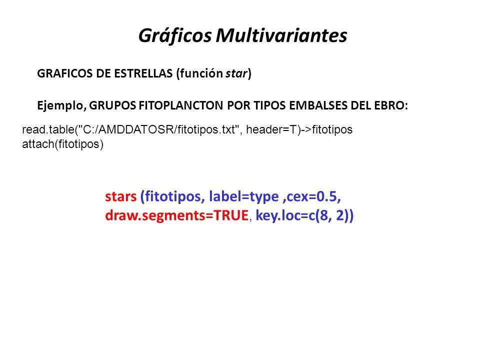 GRAFICOS DE ESTRELLAS (función star) Ejemplo, GRUPOS FITOPLANCTON POR TIPOS EMBALSES DEL EBRO: stars (fitotipos, label=type,cex=0.5, draw.segments=TRU