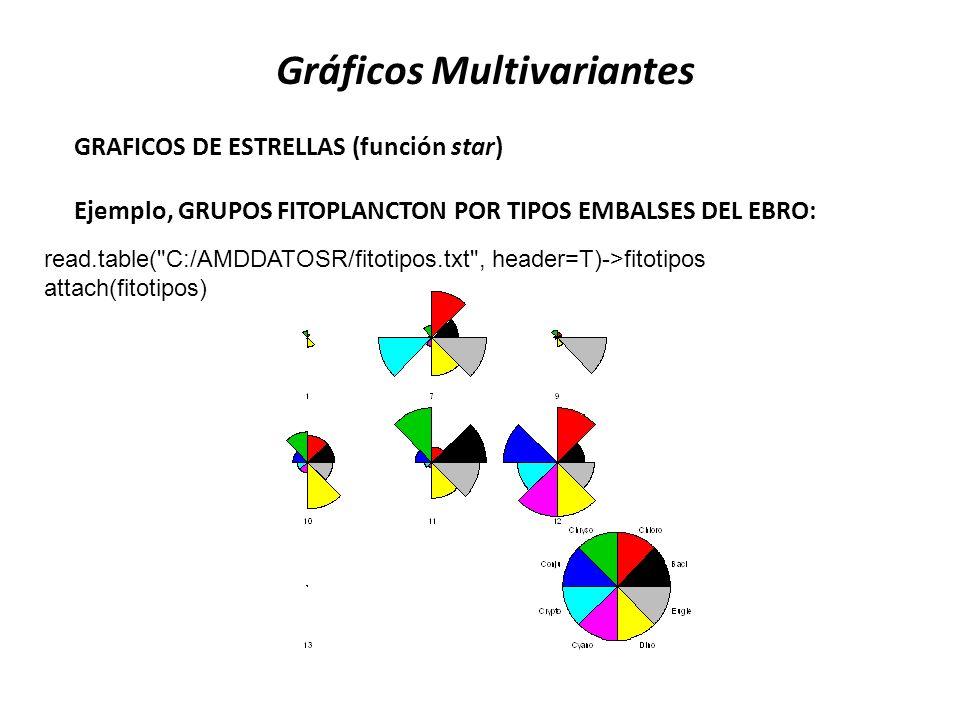 GRAFICOS DE ESTRELLAS (función star) Ejemplo, GRUPOS FITOPLANCTON POR TIPOS EMBALSES DEL EBRO: read.table(