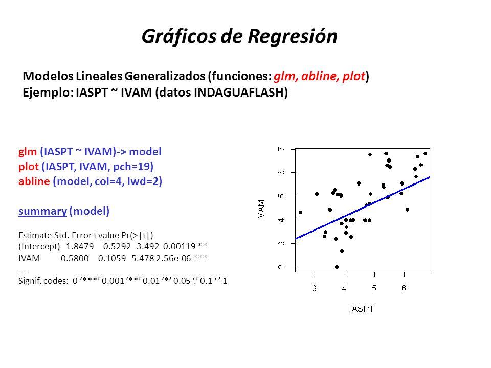 Modelos Lineales Generalizados (funciones: glm, abline, plot) Ejemplo: IASPT ~ IVAM (datos INDAGUAFLASH) Gráficos de Regresión glm (IASPT ~ IVAM)-> mo