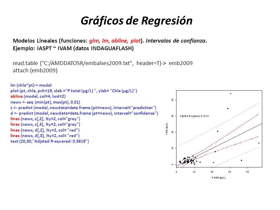 Modelos Lineales (funciones: glm, lm, abline, plot). Intervalos de confianza. Ejemplo: IASPT ~ IVAM (datos INDAGUAFLASH) read.table (