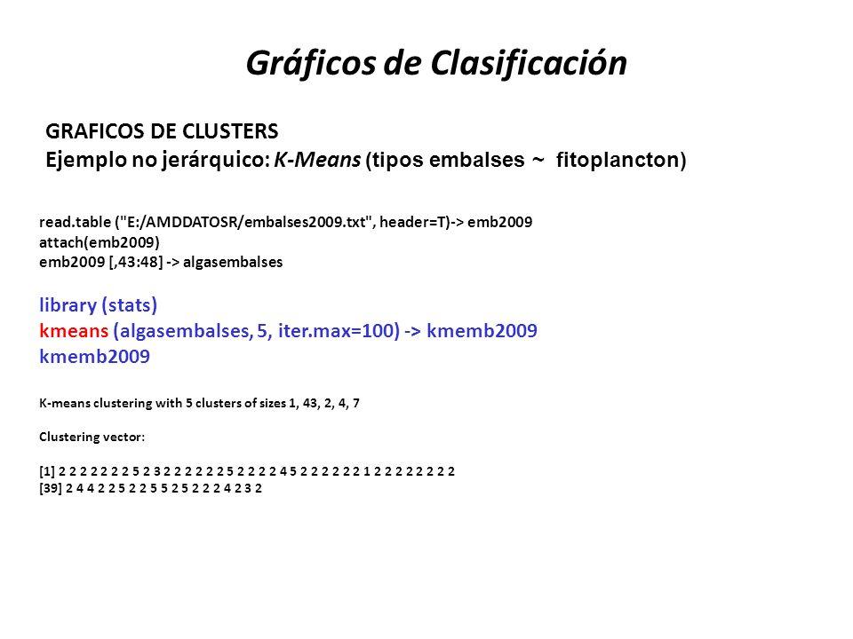 GRAFICOS DE CLUSTERS Ejemplo no jerárquico: K-Means (tipos embalses ~ fitoplancton) Gráficos de Clasificación read.table (