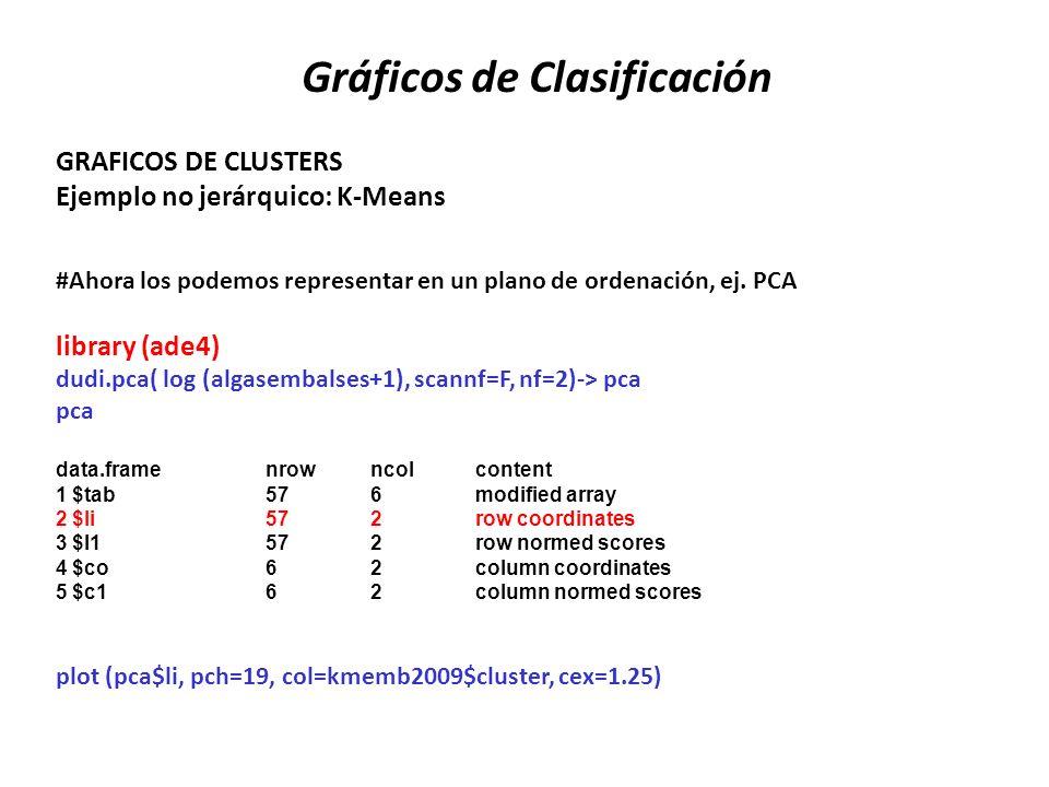Gráficos de Clasificación #Ahora los podemos representar en un plano de ordenación, ej. PCA library (ade4) dudi.pca( log (algasembalses+1), scannf=F,