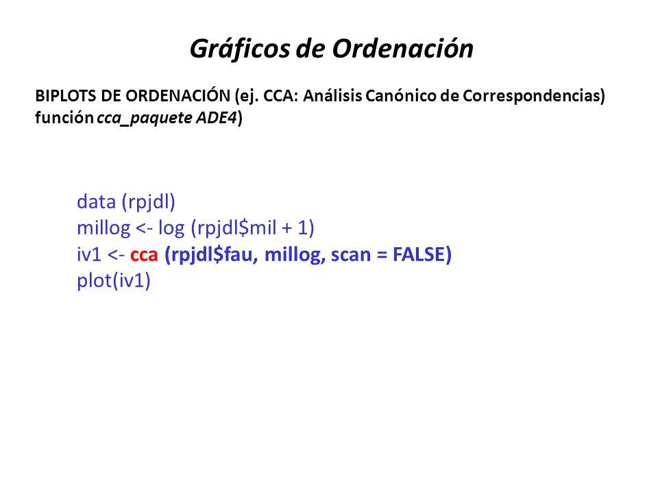 BIPLOTS DE ORDENACIÓN (ej. CCA: Análisis Canónico de Correspondencias) función cca_paquete ADE4) Gráficos de Ordenación data (rpjdl) millog <- log (rp