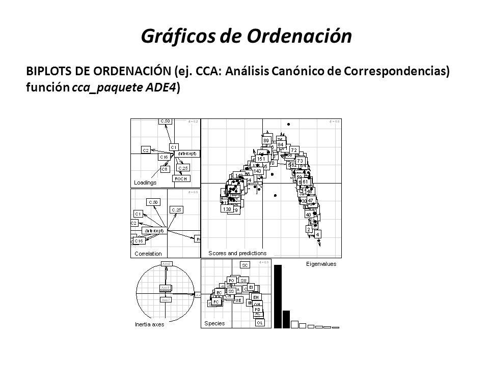 BIPLOTS DE ORDENACIÓN (ej. CCA: Análisis Canónico de Correspondencias) función cca_paquete ADE4) Gráficos de Ordenación