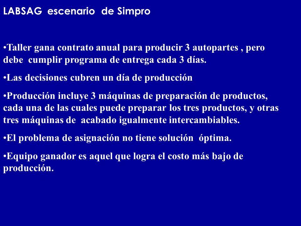 LABSAG escenario de Simpro Taller gana contrato anual para producir 3 autopartes, pero debe cumplir programa de entrega cada 3 días. Las decisiones cu