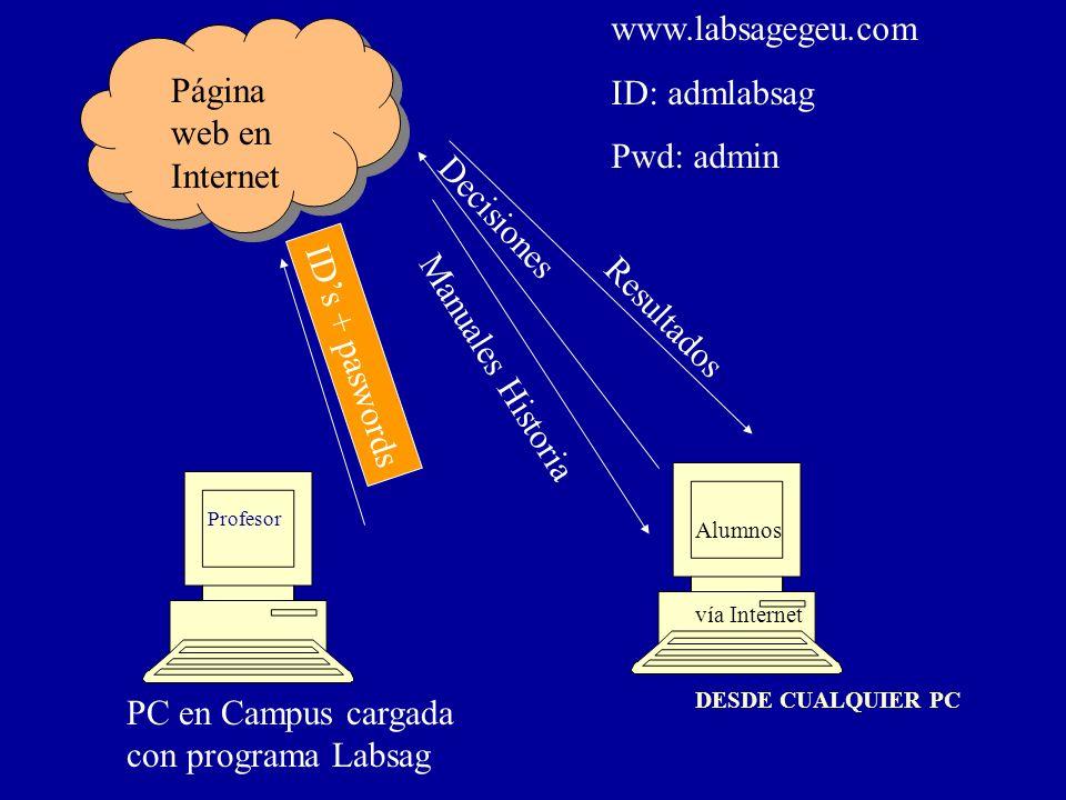 IDs + paswords PC en Campus cargada con programa Labsag Alumnos vía Internet DESDE CUALQUIER PC Página web en Internet www.labsagegeu.com ID: admlabsa