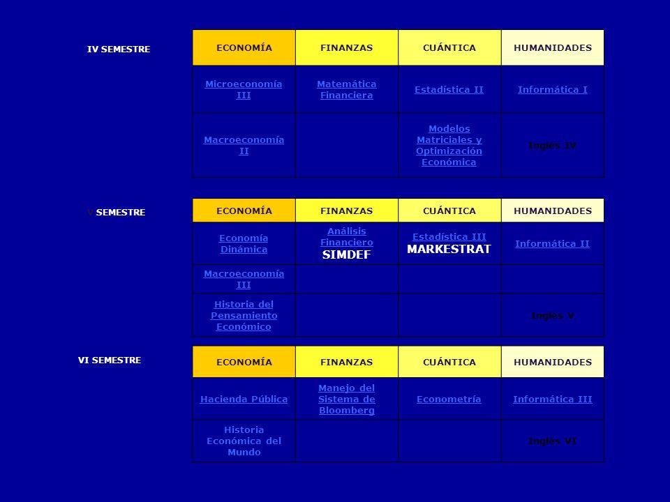 IV SEMESTRE ECONOMÍAFINANZASCUÁNTICAHUMANIDADES Microeconomía III Matemática Financiera Estadística IIInformática I Macroeconomía II Modelos Matricial