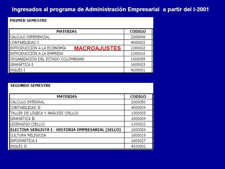 Ingresados al programa de Administración Empresarial a partir del I-2001 MACROAJUSTES
