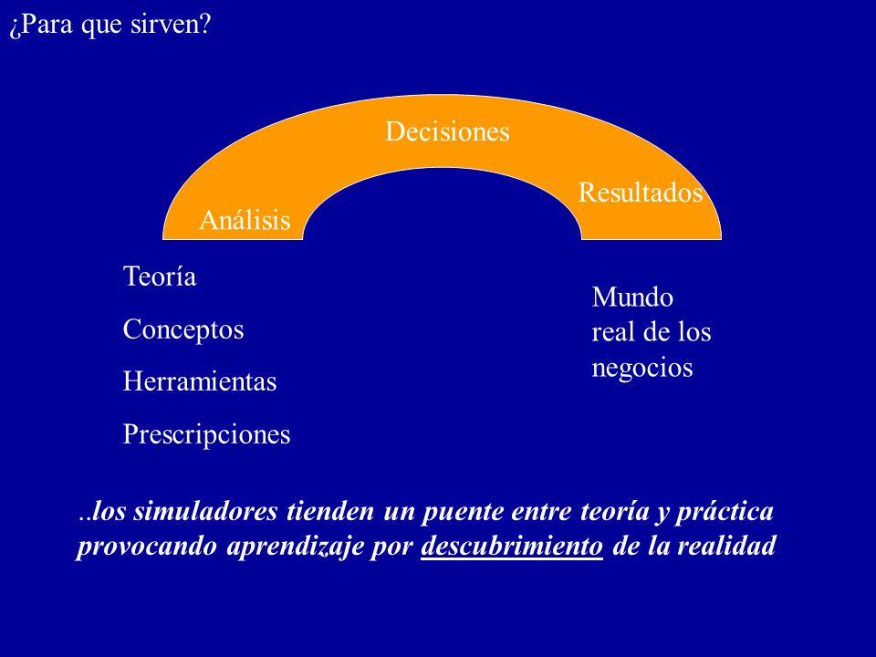 Teoría Conceptos Herramientas Prescripciones Mundo real de los negocios..los simuladores tienden un puente entre teoría y práctica provocando aprendiz