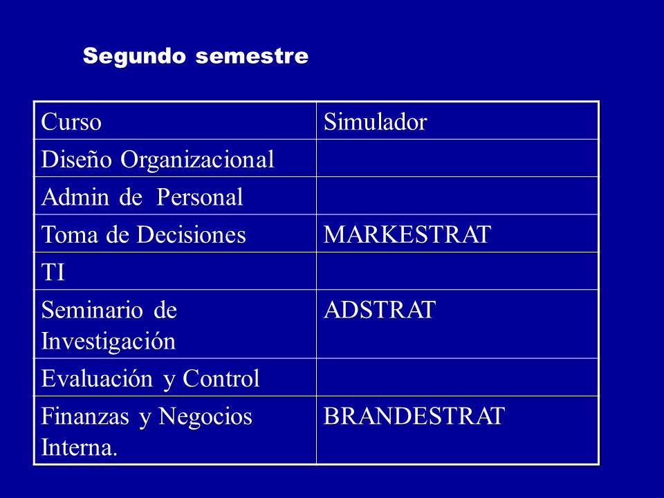 CursoSimulador Diseño Organizacional Admin de Personal Toma de DecisionesMARKESTRAT TI Seminario de Investigación ADSTRAT Evaluación y Control Finanza