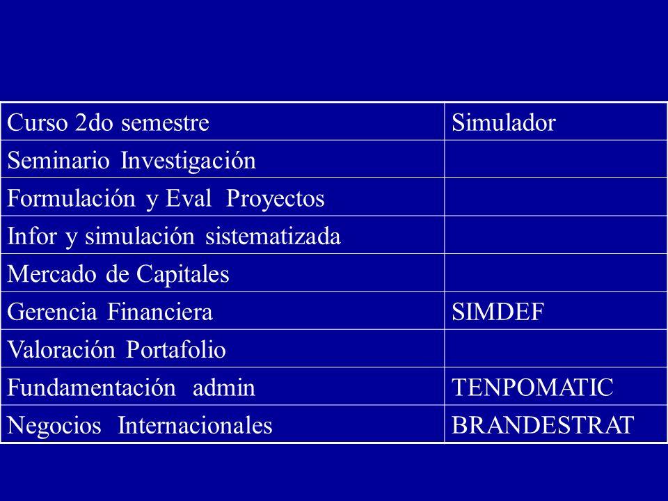 Curso 2do semestreSimulador Seminario Investigación Formulación y Eval Proyectos Infor y simulación sistematizada Mercado de Capitales Gerencia Financ