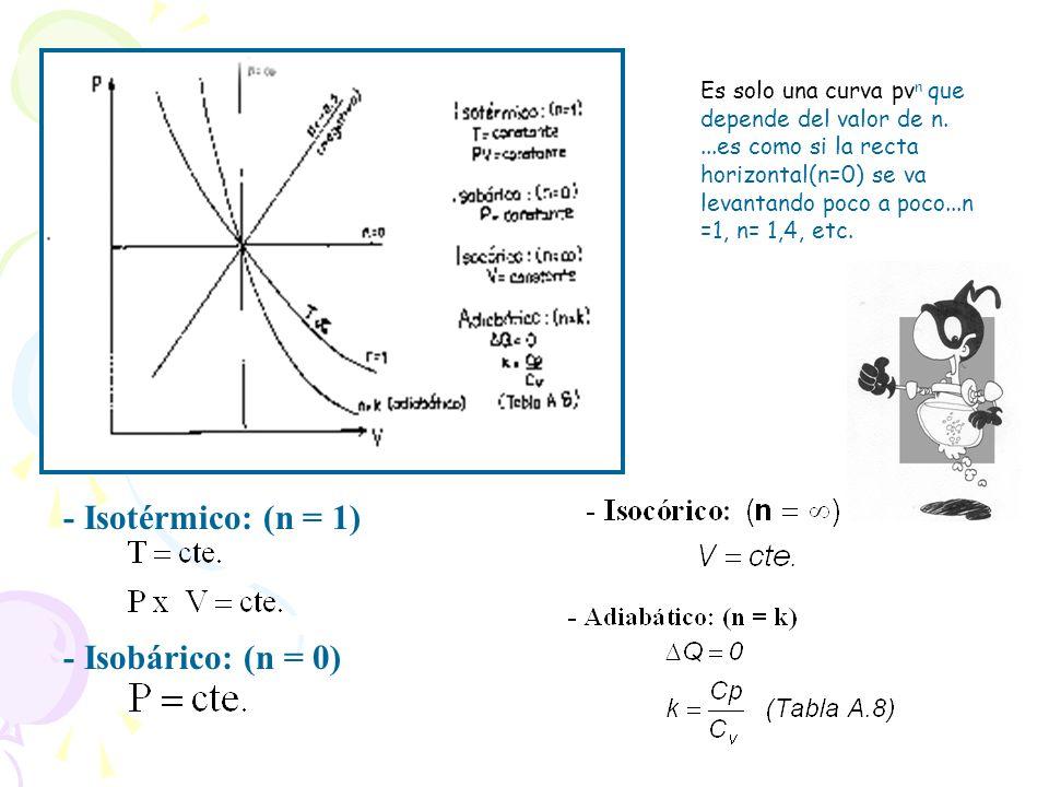 - Isotérmico: (n = 1) - Isobárico: (n = 0) Es solo una curva pv n que depende del valor de n....es como si la recta horizontal(n=0) se va levantando p