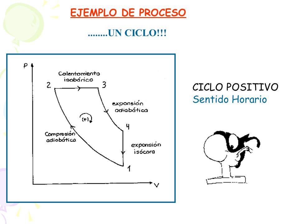 EJEMPLO DE PROCESO........UN CICLO!!! CICLO POSITIVO Sentido Horario