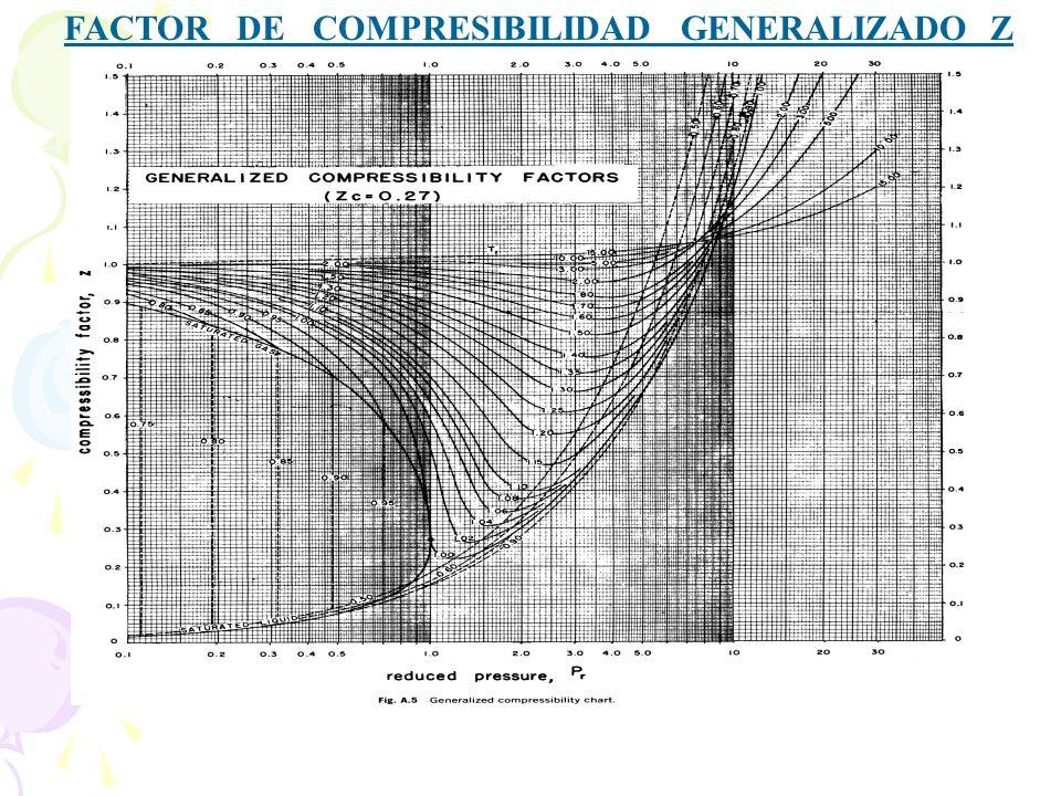FACTOR DE COMPRESIBILIDAD GENERALIZADO Z