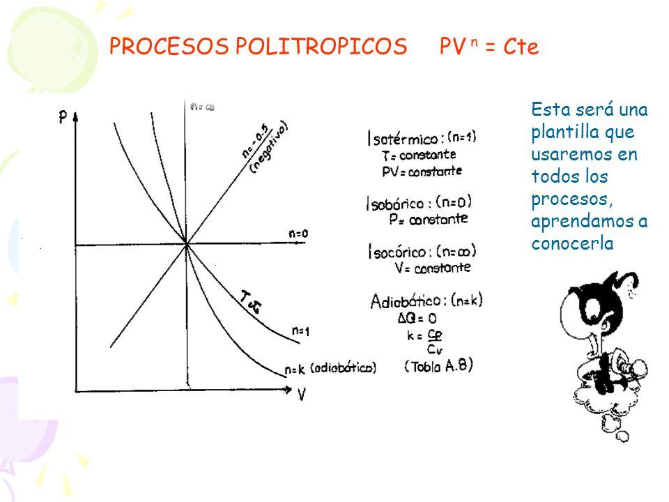 Esta será una plantilla que usaremos en todos los procesos, aprendamos a conocerla PROCESOS POLITROPICOS PV n = Cte