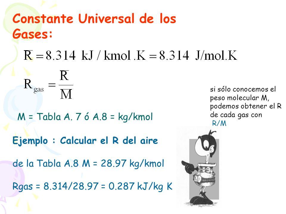 Constante Universal de los Gases: M = Tabla A. 7 ó A.8 = kg/kmol Ejemplo : Calcular el R del aire de la Tabla A.8 M = 28.97 kg/kmol Rgas = 8.314/28.97