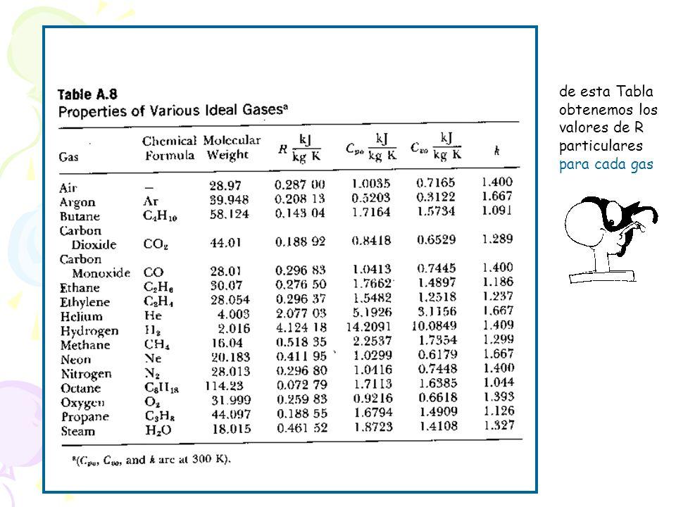de esta Tabla obtenemos los valores de R particulares para cada gas