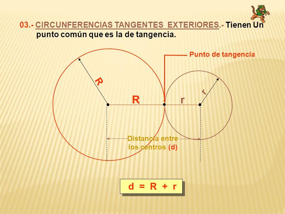 d R d = R - r 04.- CIRCUNFERENCIAS TANGENTES INTERIORES.- Tienen un punto en común que es la de tangencia.