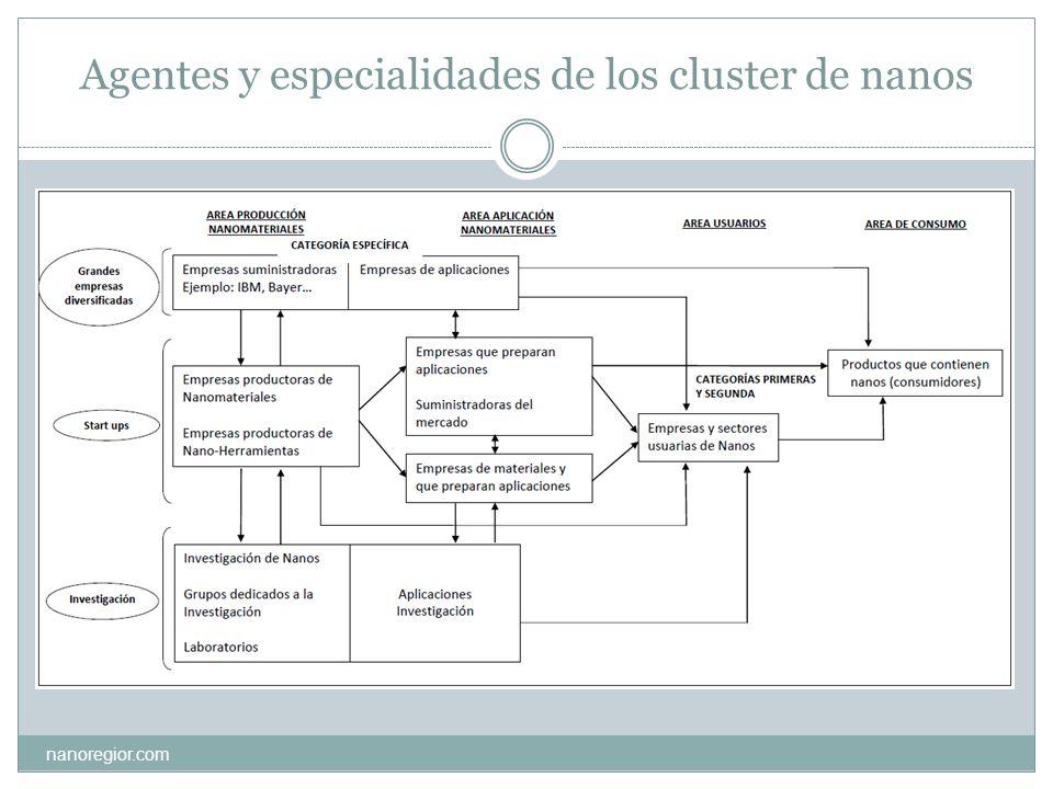 Agentes y especialidades de los cluster de nanos nanoregior.com