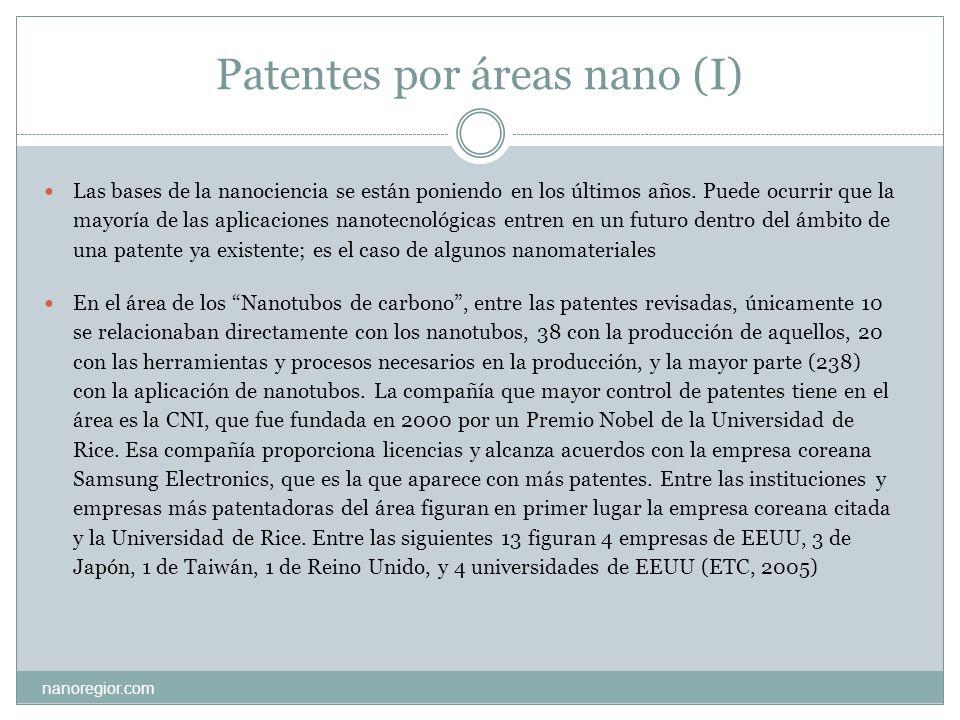 Patentes por áreas nano (II) nanoregior.com En el área de las Nanoestructuras orgánicas, el liderazgo lo ostenta la compañía californiana Nanosys Inc, fundada en 2001, la cual tiene una dirección científica de cuatro personas de prestigiosas universidades.