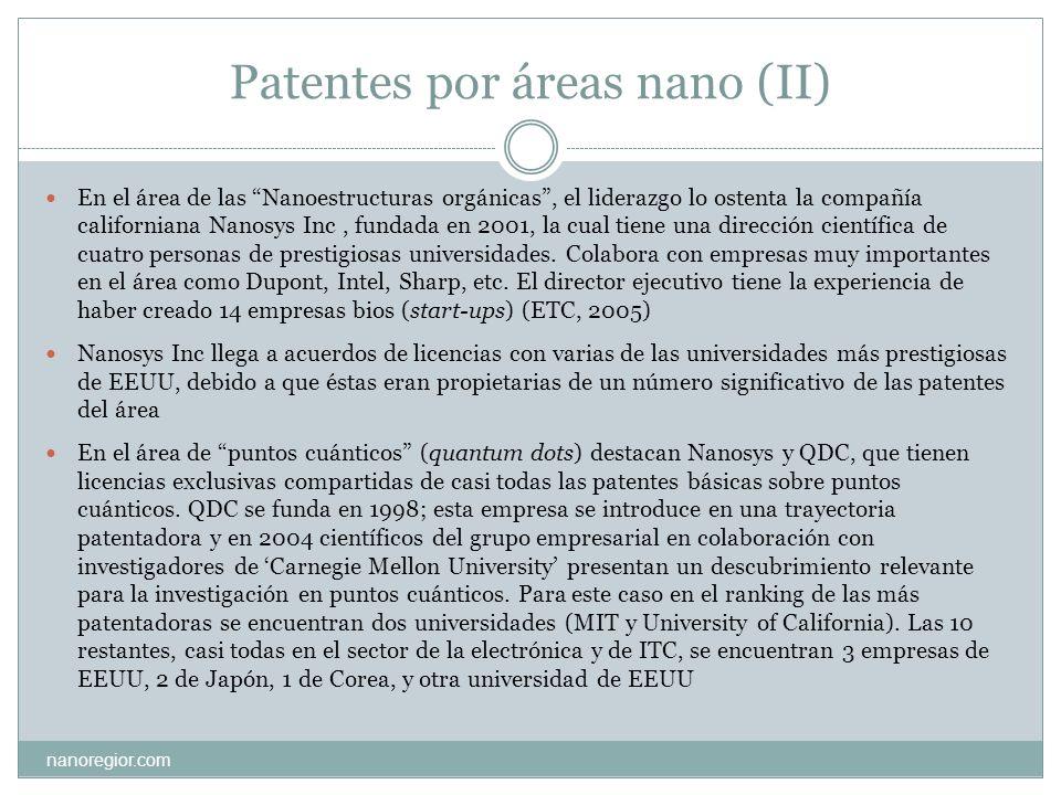 Patentes por áreas nano (II) nanoregior.com En el área de las Nanoestructuras orgánicas, el liderazgo lo ostenta la compañía californiana Nanosys Inc,