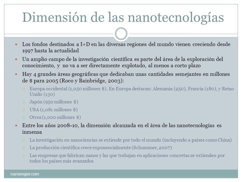 Dimensión de las nanotecnologías Los fondos destinados a I+D en las diversas regiones del mundo vienen creciendo desde 1997 hasta la actualidad Un amp