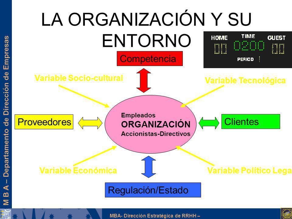 M B A – Departamento de Dirección de Empresas MBA- Dirección Estratégica de RRHH – LA ORGANIZACIÓN Y SU ENTORNO Empleados ORGANIZACIÓN Accionistas-Dir