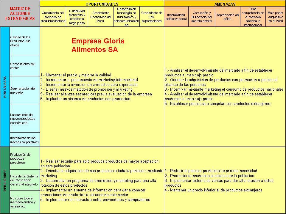 M B A – Departamento de Dirección de Empresas MBA- Dirección Estratégica de RRHH – Empresa Gloria Alimentos SA