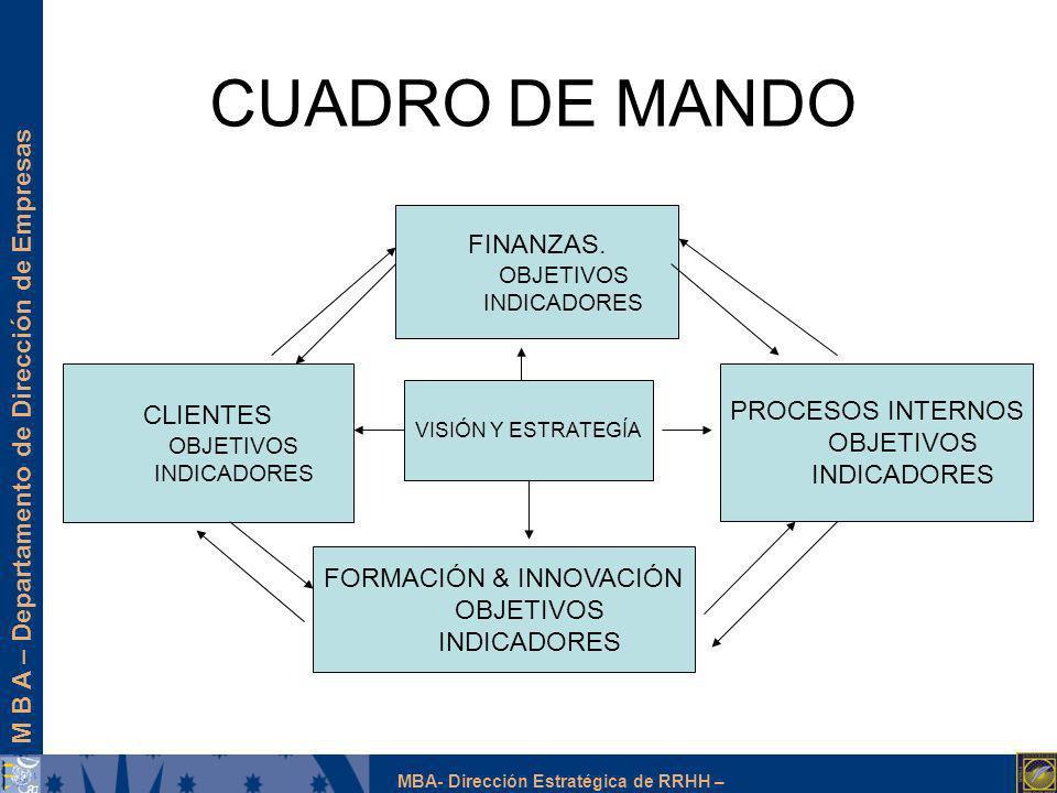 M B A – Departamento de Dirección de Empresas MBA- Dirección Estratégica de RRHH – CUADRO DE MANDO VISIÓN Y ESTRATEGÍA FORMACIÓN & INNOVACIÓN OBJETIVO