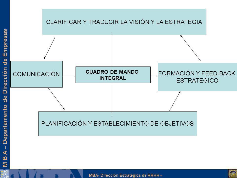 M B A – Departamento de Dirección de Empresas MBA- Dirección Estratégica de RRHH – CUADRO DE MANDO INTEGRAL CLARIFICAR Y TRADUCIR LA VISIÓN Y LA ESTRA