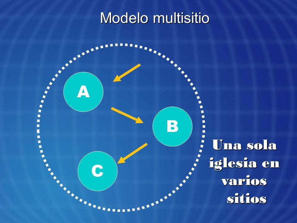 Modelo multisitio A C B Una sola iglesia en variossitios