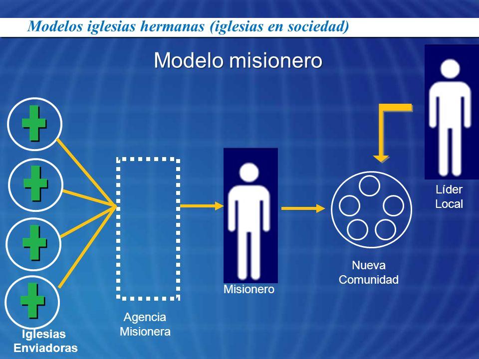 Iglesias Enviadoras Agencia Misionera Misionero Nueva Comunidad Líder Local Modelos iglesias hermanas (iglesias en sociedad) Modelo misionero