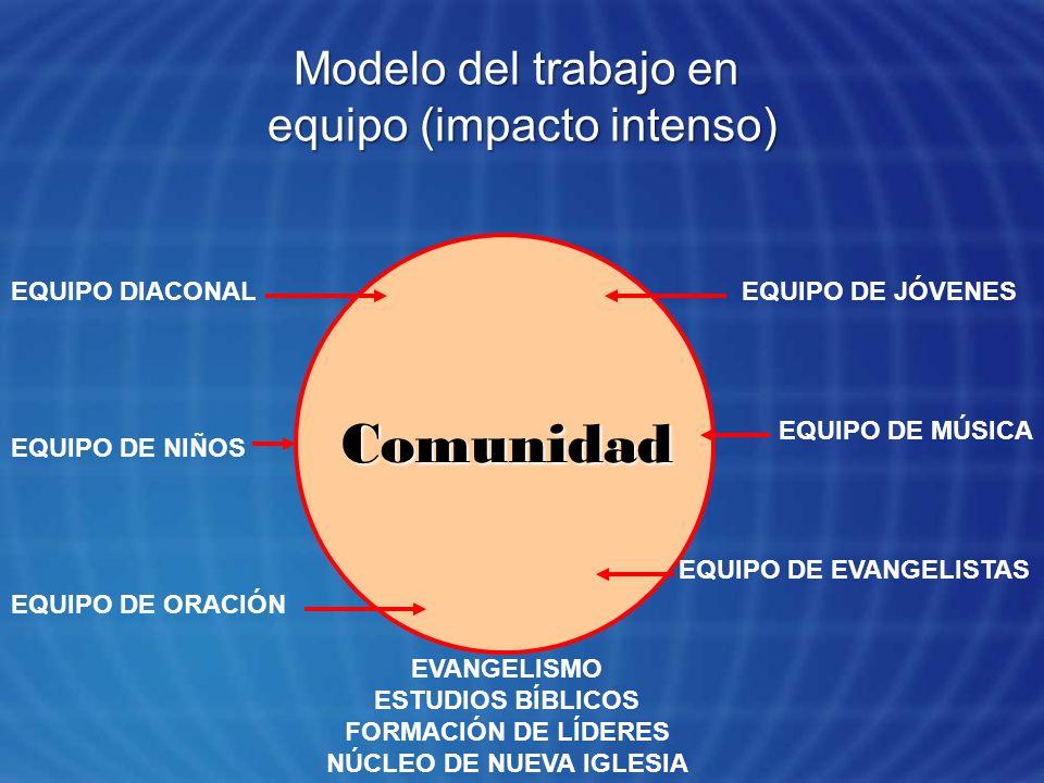 Modelo del trabajo en equipo (impacto intenso) Comunidad EQUIPO DE JÓVENES EQUIPO DE MÚSICA EQUIPO DE EVANGELISTAS EQUIPO DIACONAL EQUIPO DE ORACIÓN E