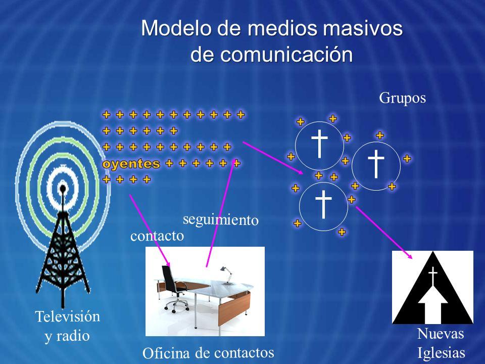Modelo de medios masivos de comunicación contacto seguimiento Televisión y radio Oficina de contactos Grupos Nuevas Iglesias