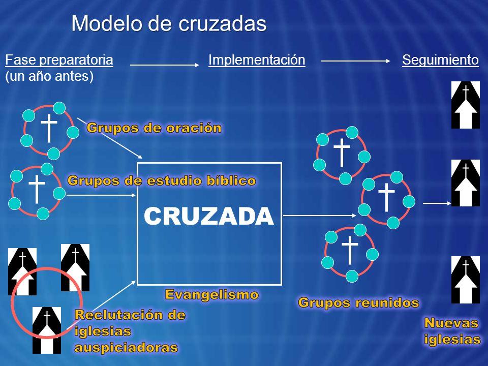 Modelo de cruzadas CRUZADA Fase preparatoria (un año antes) ImplementaciónSeguimiento