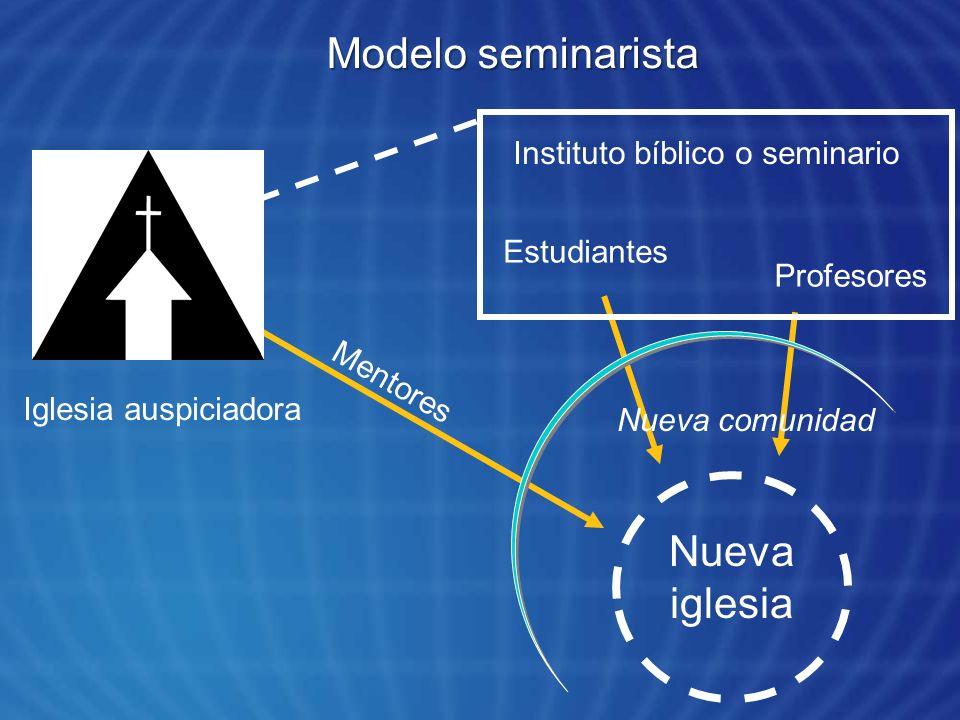 Modelo seminarista Nueva iglesia Instituto bíblico o seminario Estudiantes Profesores Iglesia auspiciadora Mentores Nueva comunidad