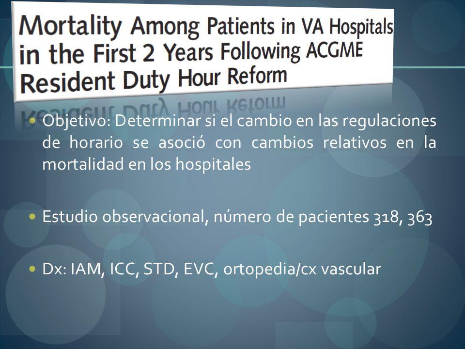 Objetivo: Determinar si el cambio en las regulaciones de horario se asoció con cambios relativos en la mortalidad en los hospitales Estudio observacio