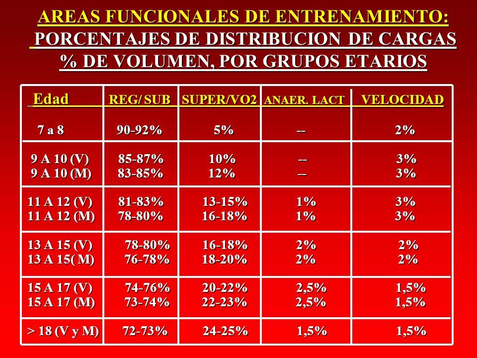 AREAS FUNCIONALES DE ENTRENAMIENTO: PORCENTAJES DE DISTRIBUCION DE CARGAS % DE VOLUMEN, POR GRUPOS ETARIOS Edad REG/ SUB SUPER/VO2 ANAER. LACT VELOCID