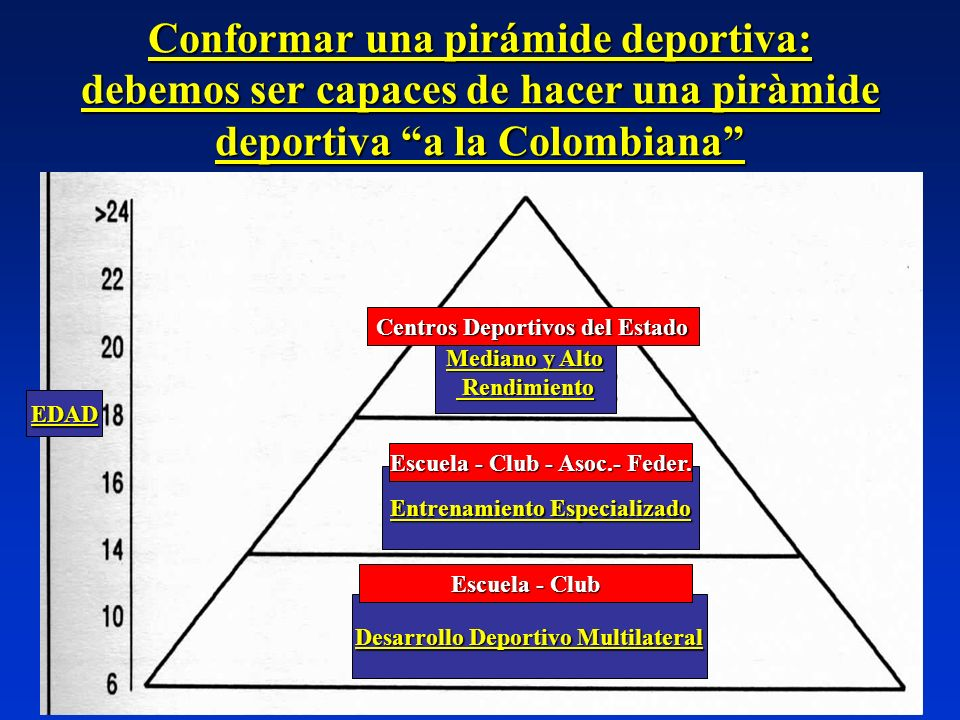 Conformar una pirámide deportiva: debemos ser capaces de hacer una piràmide deportiva a la Colombiana Mediano y Alto Rendimiento Rendimiento Entrenami