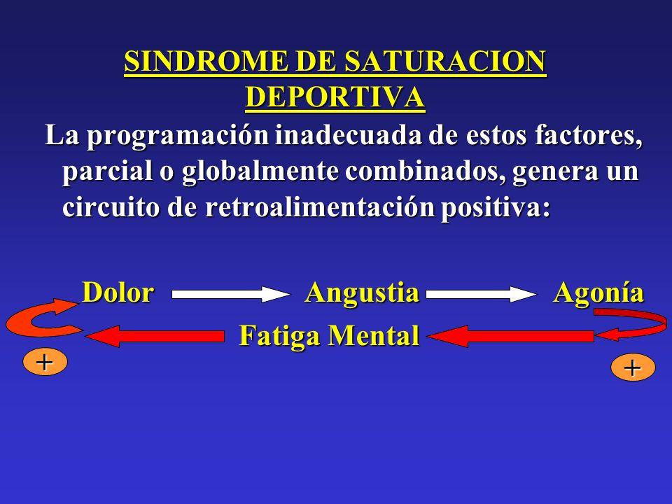 SINDROME DE SATURACION DEPORTIVA La programación inadecuada de estos factores, parcial o globalmente combinados, genera un circuito de retroalimentaci