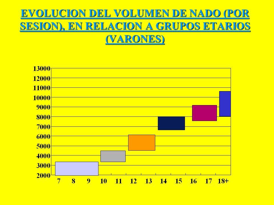 EVOLUCION DEL VOLUMEN DE NADO (POR SESION), EN RELACION A GRUPOS ETARIOS (VARONES)